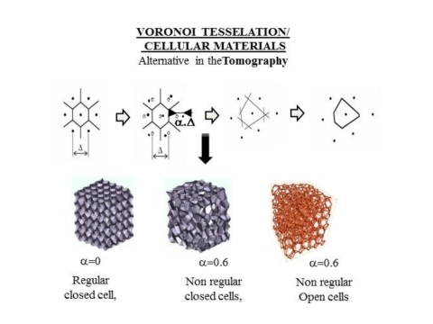 Thermal and mechanical properties modeling of architectured materials
