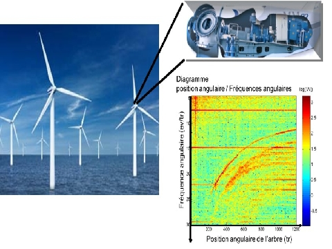 Monitoring of Rotating Machines in evolving and unstable environnement: Application to wind turbines